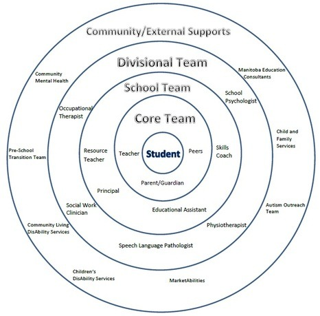 29 Images Of Circle Of Support Template