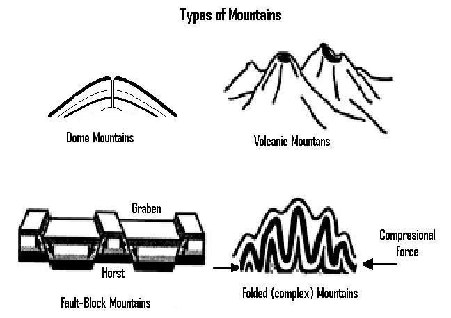 Types Of Mountains