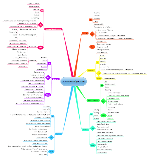 Statement Of Purpose Mind Map (goal Setting And Life Planning