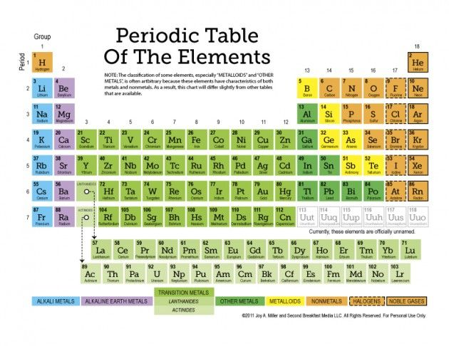Free Printable Periodic Table Of The Elements (11