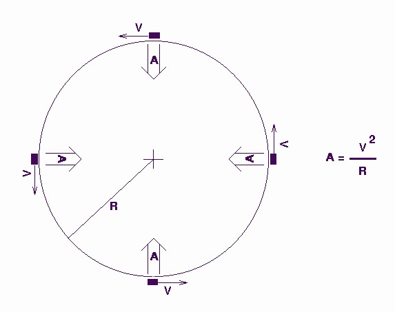 Circular And Satellite Motion Worksheet Answers Elegant Kepler S