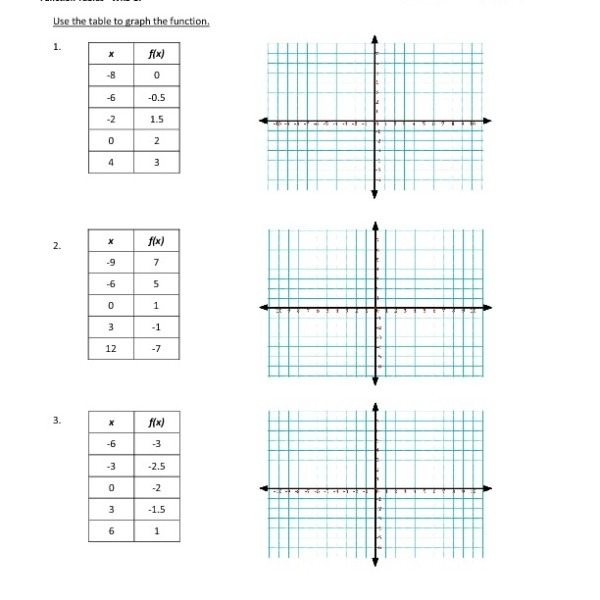 Eighth Grade Graph From Function Tables Worksheet 17 – One Page