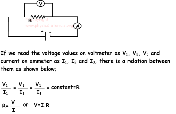 Ohm's Law Resistance And Resistors