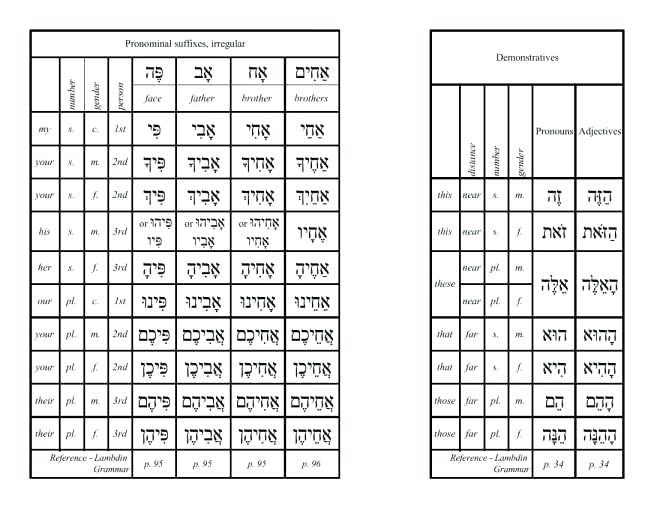Hebrew Worksheets – Deffufa Info