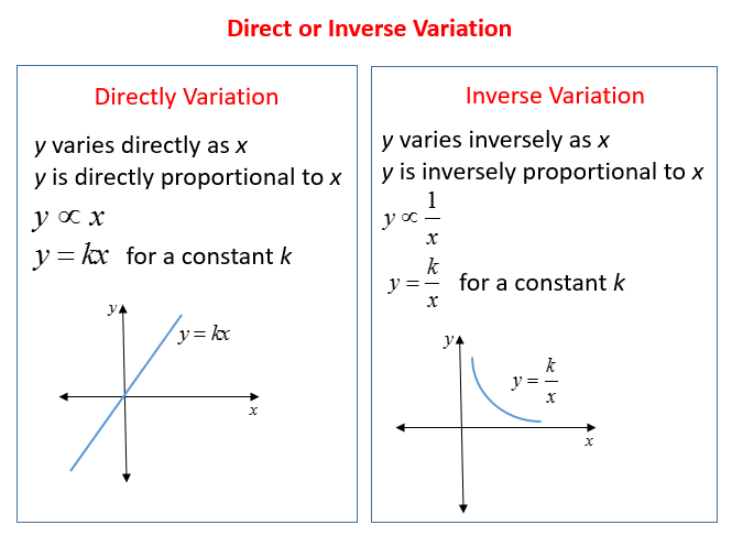 Inverse Variation Word Problems (solutions, Examples, Answers, Videos)