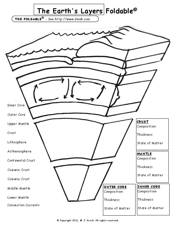 Earth's Layers Foldablemy Kids Love This Activity