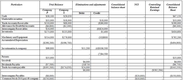 Solved  Worksheet, Purchase In Blocks, Subsidiary Stock Dividen