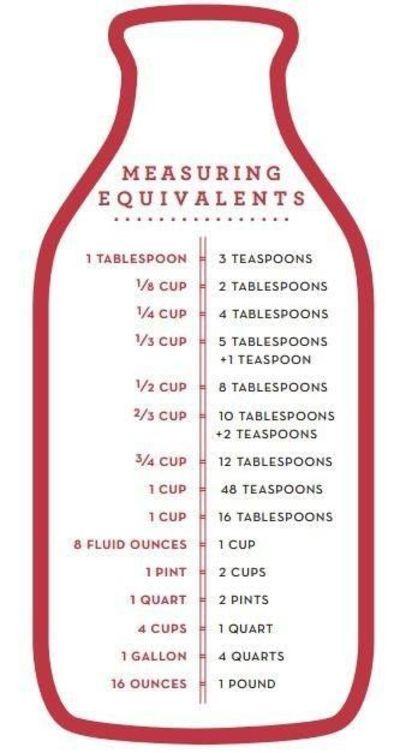 Culinary Math Conversion Worksheets