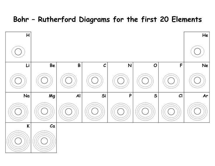 Bohr Model Worksheet Bohr Model Of The Atom Worksheet How To Do