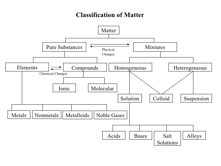Classification Of Matter Worksheet Chemistry