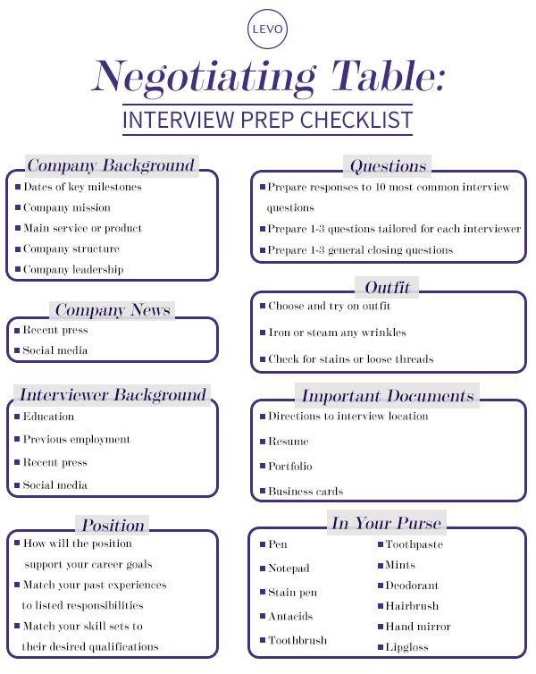 Negotiation Table  Interview Prep Checklist