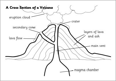 Cross Section Of A Volcano Visual Aids (sb6354)