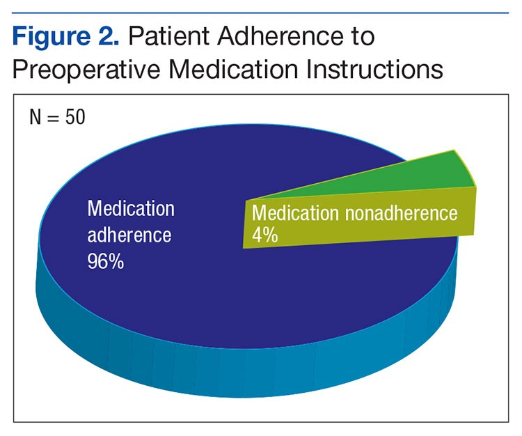 Medication Adherence And Operating Room Efficiency For A Surgical
