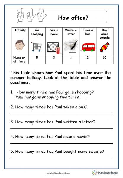 How Often  English Worksheet – English Treasure Trove