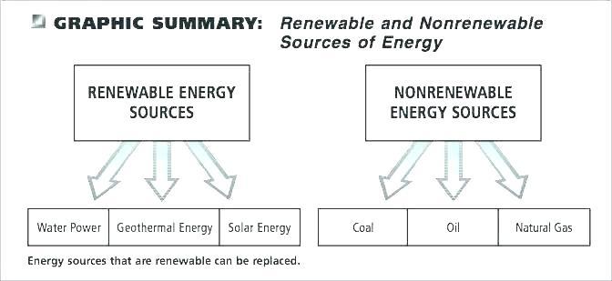Non Renewable Energy Sources Worksheets Renewable And Nonrenewable
