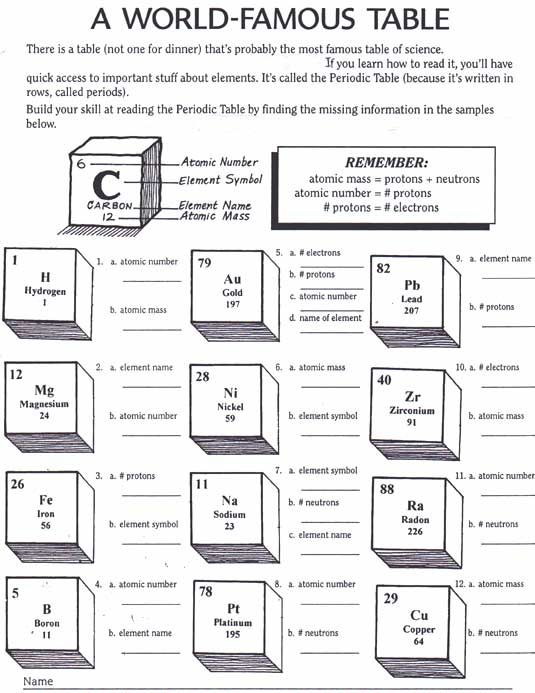 Periodic Table Activity Worksheets Interactive Collapsible Work Table