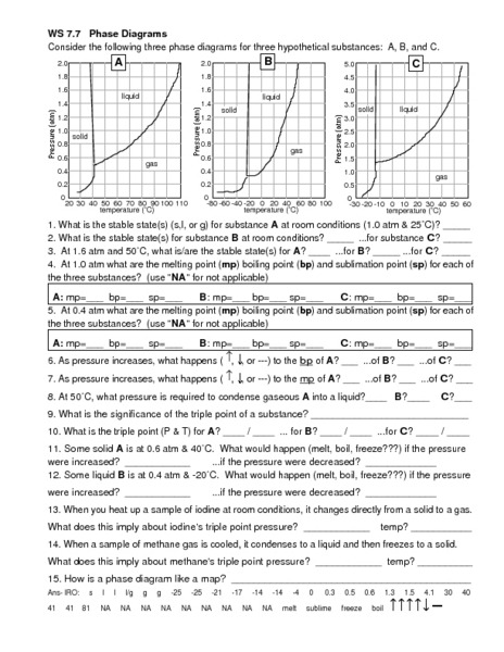 Phase Change Worksheet Answers Linear Equations Worksheet Special