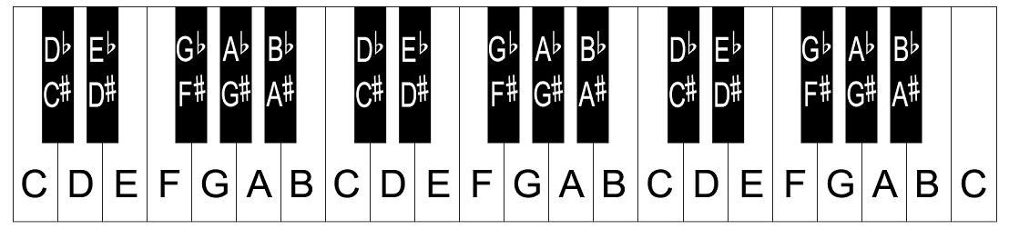 Printable Piano Keyboard Template – Piano Keys Layout
