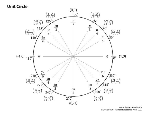 Blank Unit Circle Chart Printable