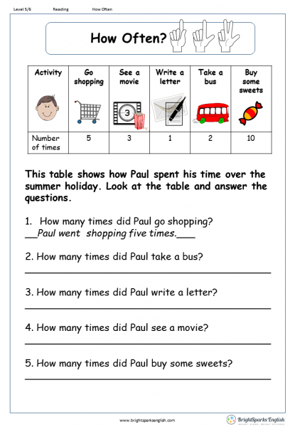 How Often  Reading Comprehension Worksheet – English Treasure Trove