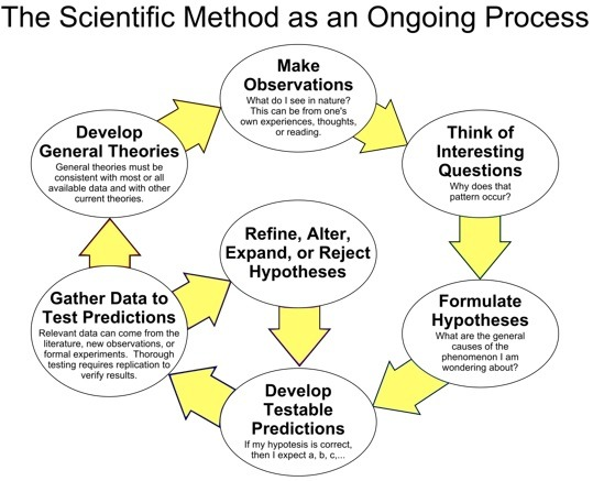 Scientific Method Online Worksheets