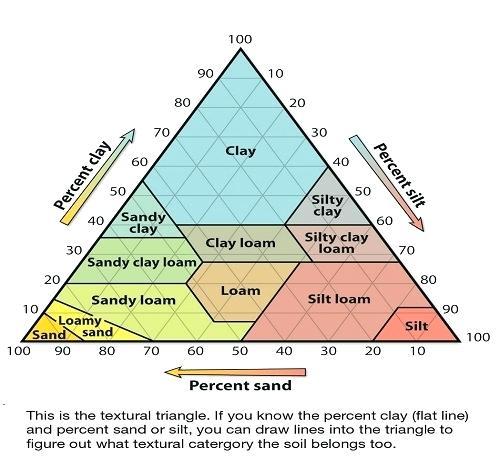 Soil Triangle – Drate