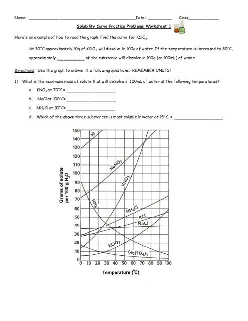 Solubility Curve Worksheet Answers