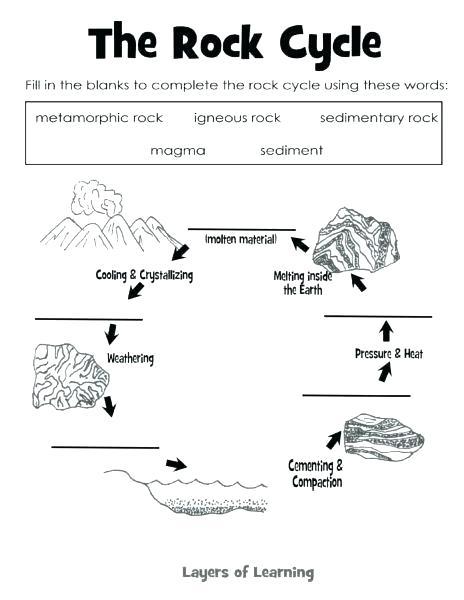 Weathering And Soil Formation Worksheet Erosion Worksheets For