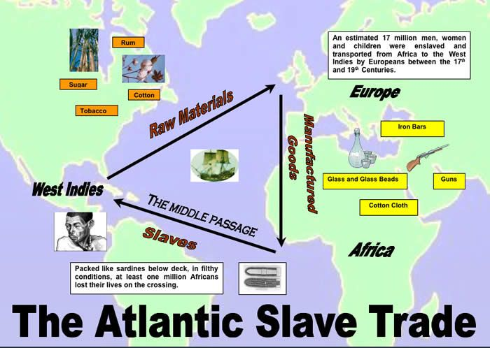 This Is Chart Of How The Atlantic Slave Trade Worked  The British