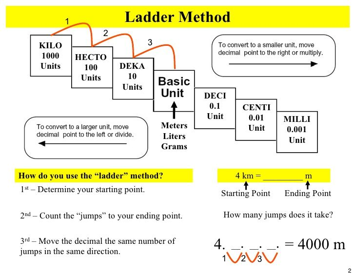 Image Result For Metric Conversion Ladder