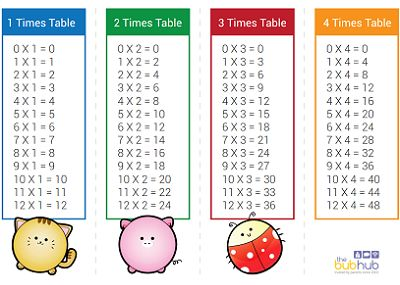 Simple Times Table Printable Sheets