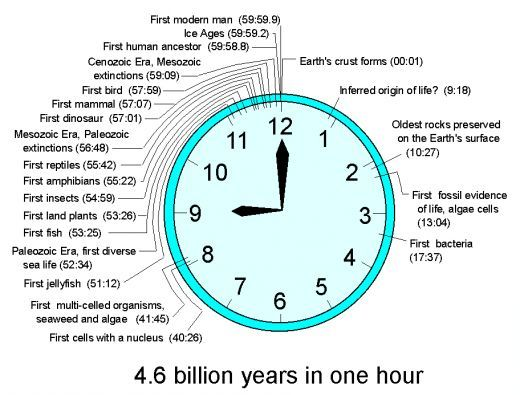 Geologic Time Scale Clock