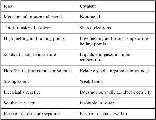 College Biochemistry Major  Ionic Bond Vs Covalent Bond