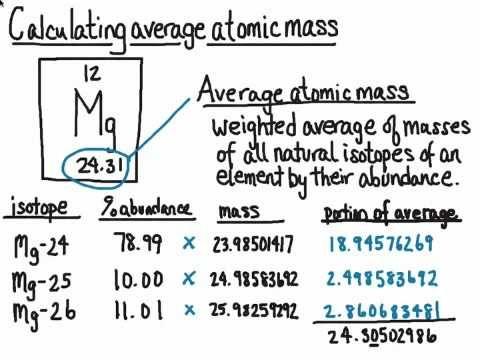 Calculating Average Atomic Mass