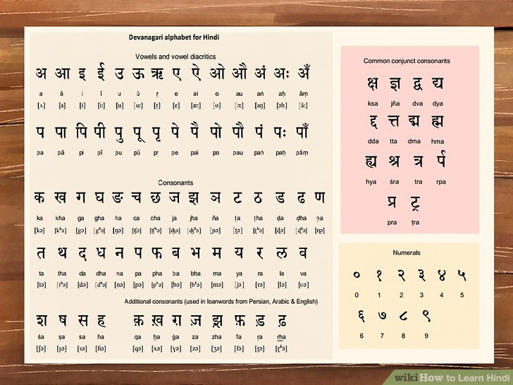 Hindi Alphabets And Letters With Pictures