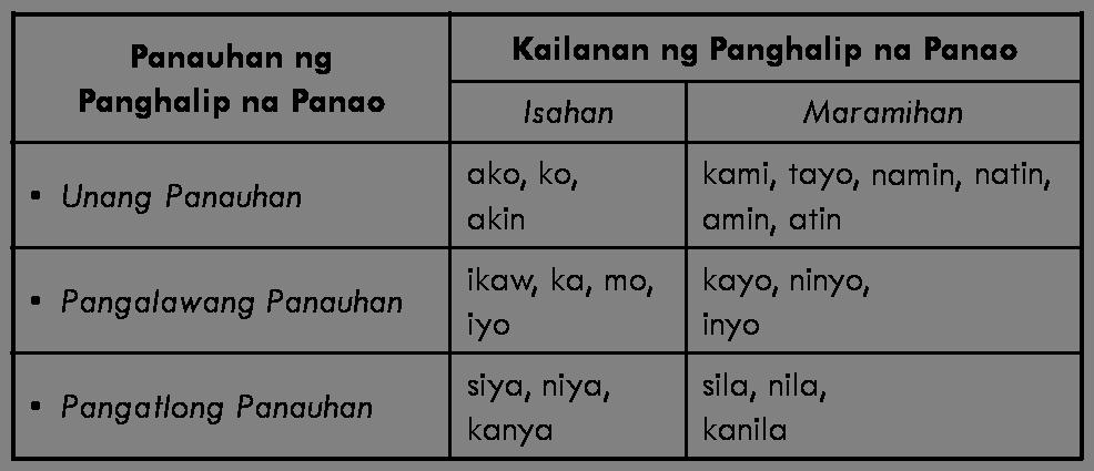 Panghalip Na Panao Worksheet (part 3)