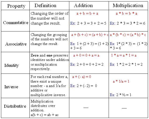 Properties Of Real Numbers Worksheet Superteacher Worksheets