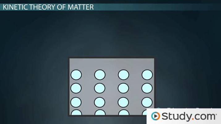 The Kinetic Theory Of Matter  Definition & The Four States Of