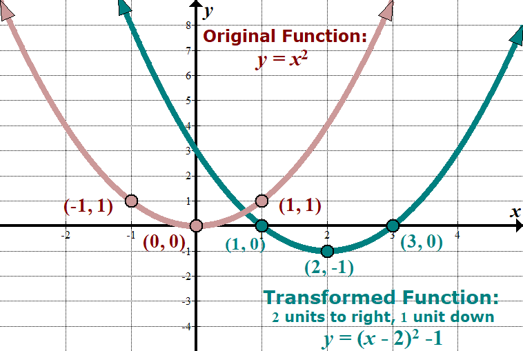 Parent Functions And Transformations – She Loves Math