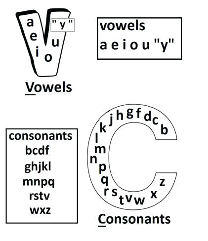 Consonant Vowel Worksheets For Kindergarten Vowels And Consonants