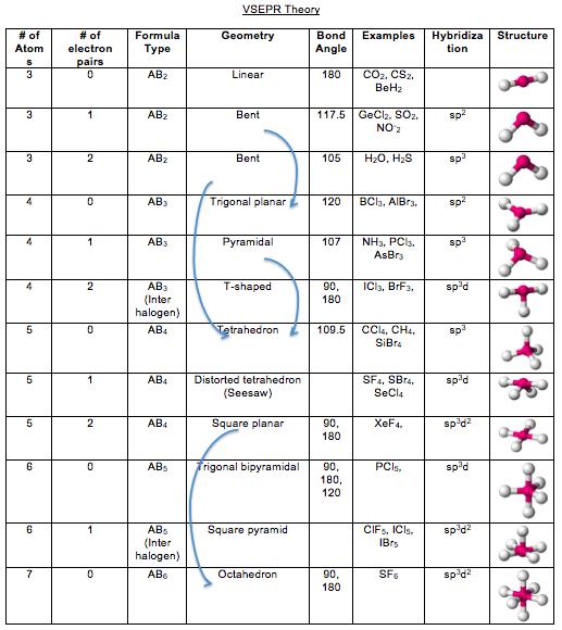 Vsper Chart Vsepr Theory Worksheet As All About Me Worksheet