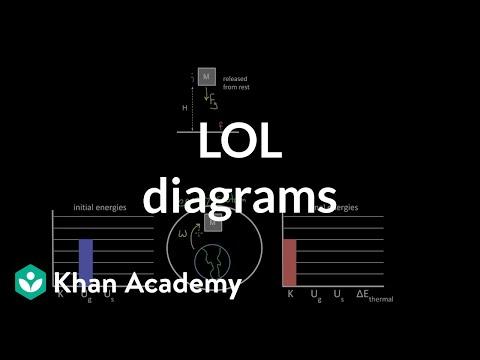 Lol Diagrams (video)