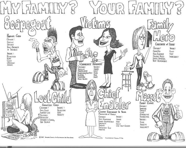 Family Roles In Addiction Worksheets  Ridgewood Health Education