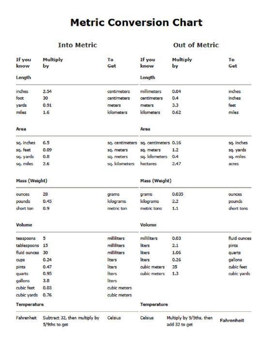 Pin Von Gary Bisel Auf Metric Conversion Chart