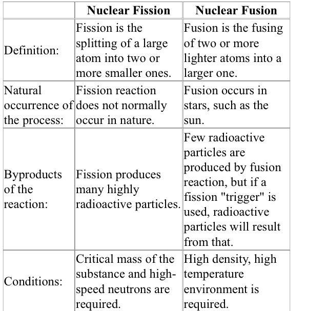 Comparing Fission & Fusion
