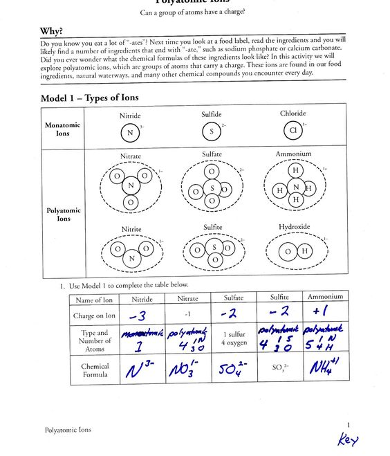 Chemistry Ionic Compounds Polyatomic Ions Worksheet Answers