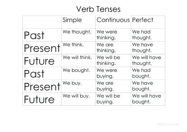 English Grammar Tenses Worksheets Pdf