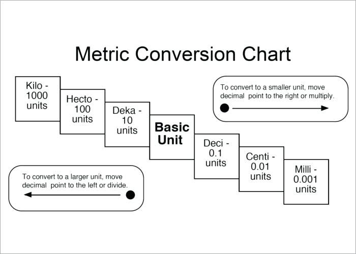 English Metric Conversion Worksheet – Eastcooperspeakeasy Com