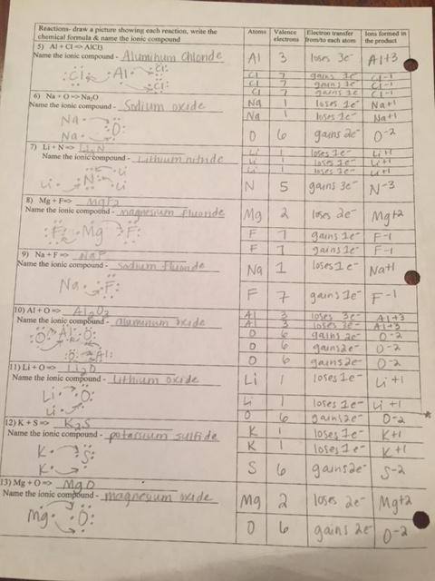 Ionic Bond Practice Worksheet Answers