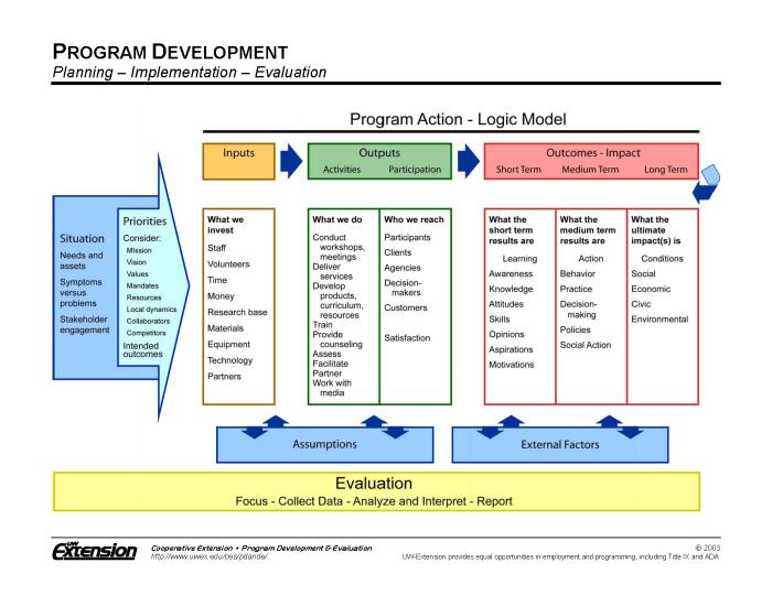 Logic Model Resources